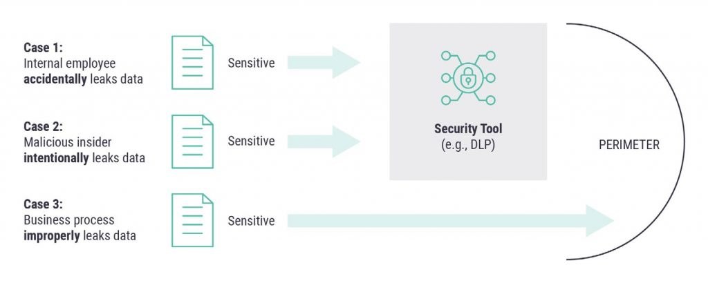 Security Coverage of Data Leakage