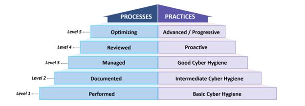 ControlCase CMMC Assessment